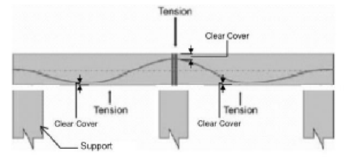 Post-Tensioned/Prestressed Slab/Beam with Stand Location